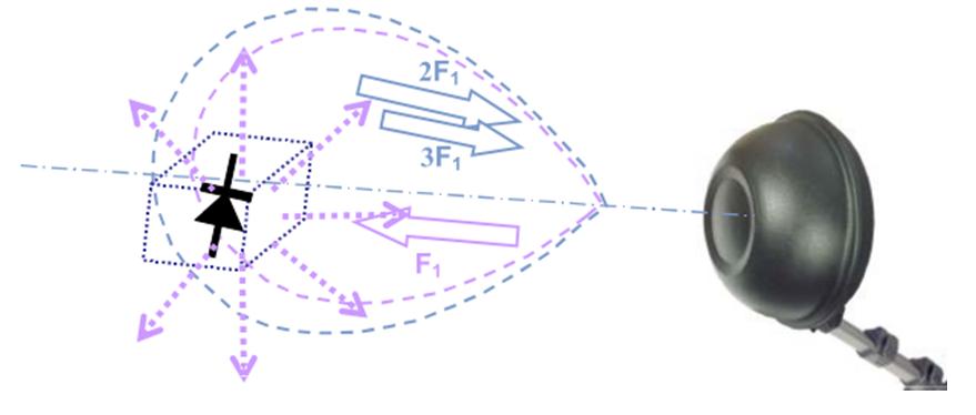 До принципу роботи нелінійного радіолокатора